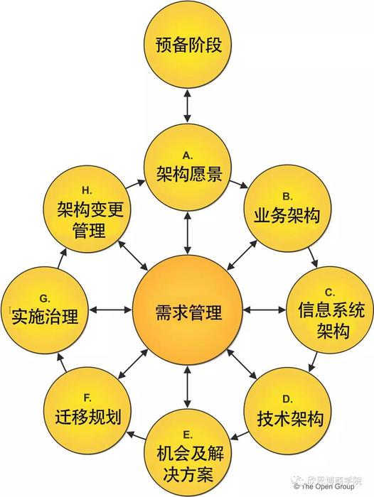 頂層設計TOGAF9.2認證
