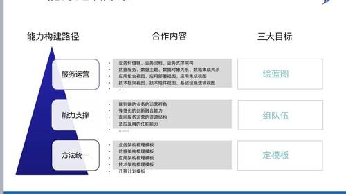 聯想中國IT服務運營業務群組企業架構教練服務項目服務目標