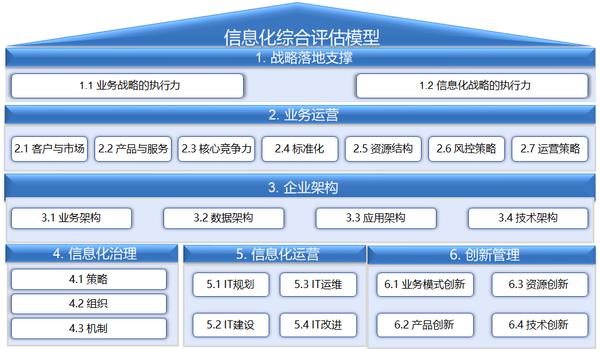 中國出口信用保險公司信息化綜合評價服務