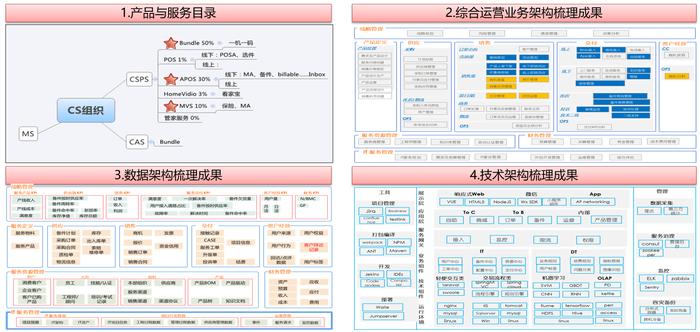 聯想中國IT服務運營業務群組企業架構教練服務項目