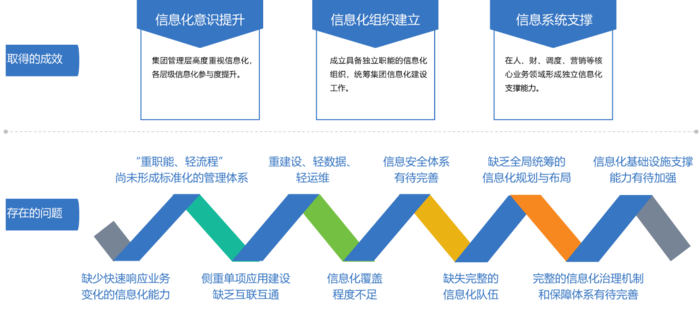 四川省水電集團電力營銷綜合服務及信息化總體規劃咨詢項目